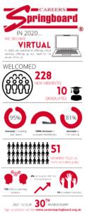 Careers Springboard 2020 statistics